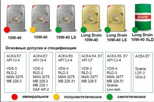 Cf 4 классификация масла